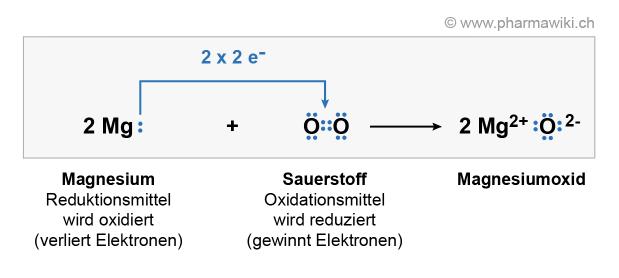 Magnesiumoxid Reaktionsgleichung