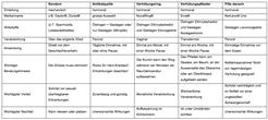 geschlechtsverkehr tabelle synonym geschlechtsverkehr